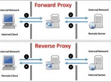 Forward Proxy vs Reverse Proxy v1.0 220x162