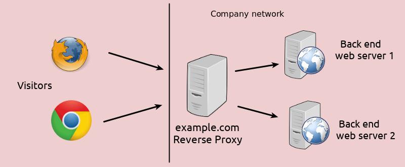 reverse proxy 1 1