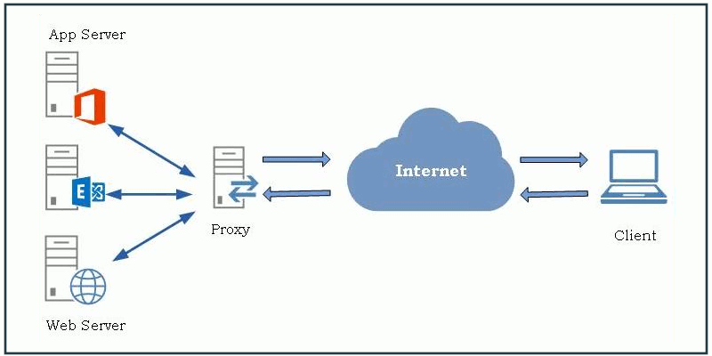 reverse proxy featured 800x400